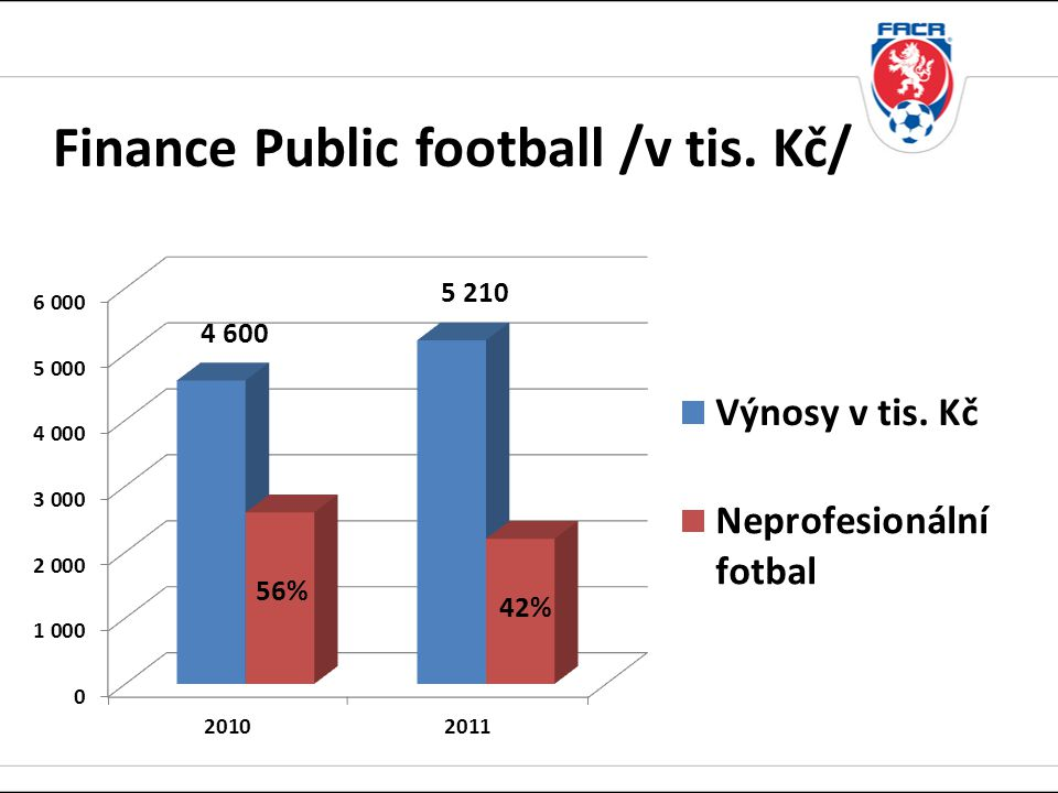 Finance Public football /v tis. Kč/