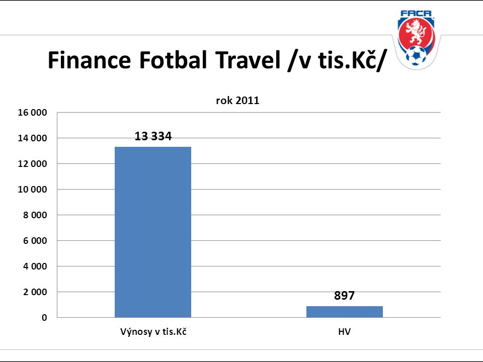 Finance Fotbal Travel /v tis.Kč/