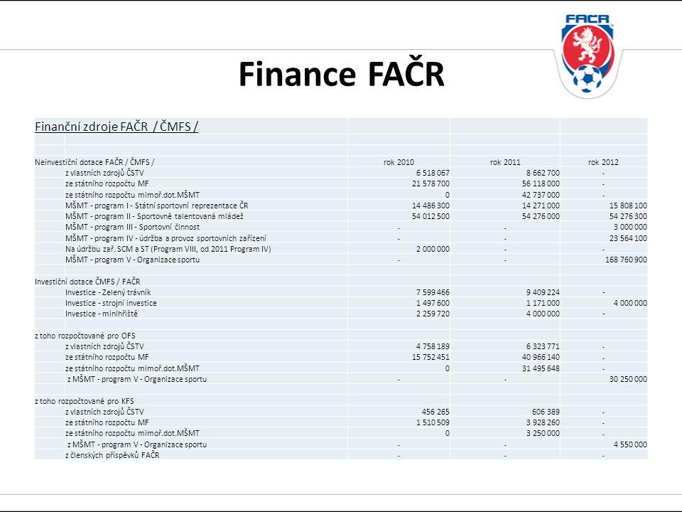 Finance FAČR Finanční zdroje FAČR / ČMFS / Neinvestiční dotace FAČR / ČMFS /rok 2010rok 2011rok 2012 z vlastních zdrojů ČSTV6 518 0678 662 700 - ze státního rozpočtu MF21 578 70056 118 000 - ze státního rozpočtu mimoř.dot.MŠMT042 737 000 - MŠMT - program I - Státní sportovní reprezentace ČR14 486 30014 271 00015 808 100 MŠMT - program II - Sportovně talentovaná mládež54 012 50054 276 00054 276 300 MŠMT - program III - Sportovní činnost -- 3 000 000 MŠMT - program IV - údržba a provoz sportovních zařízení -- 23 564 100 Na údržbu zař.