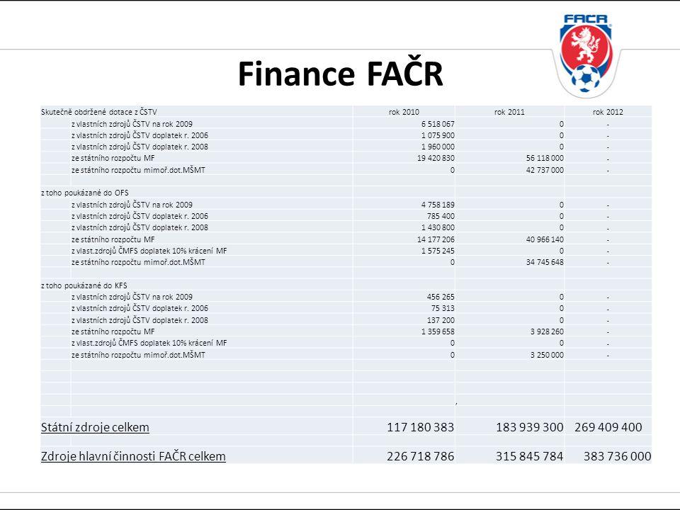 Skutečně obdržené dotace z ČSTVrok 2010rok 2011rok 2012 z vlastních zdrojů ČSTV na rok 20096 518 0670 - z vlastních zdrojů ČSTV doplatek r.