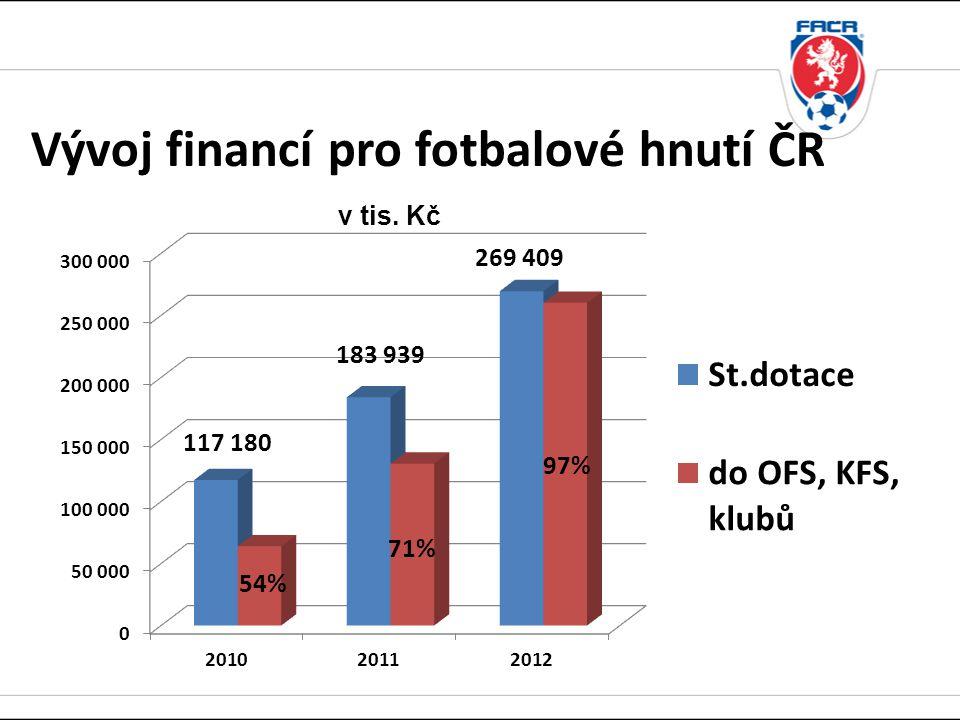 Vývoj financí pro fotbalové hnutí ČR v tis. Kč