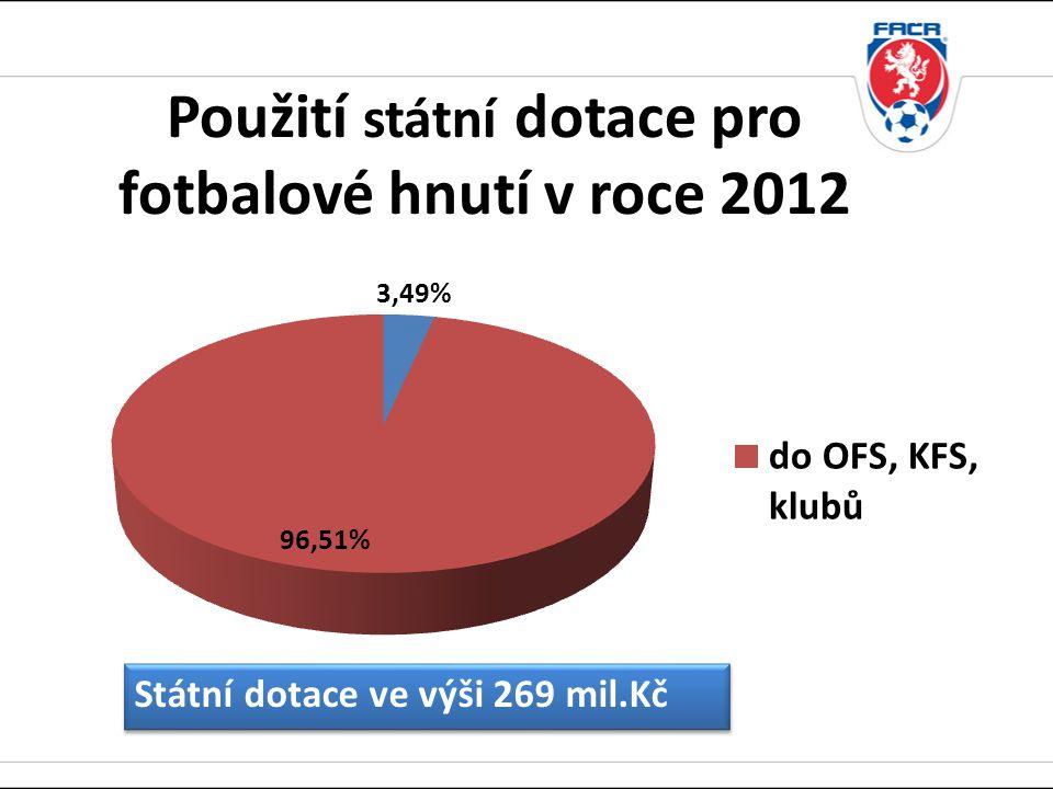 Použití státní dotace pro fotbalové hnutí v roce 2012