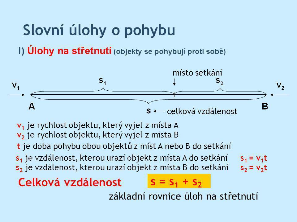 Slovní úlohy o pohybu Celková vzdálenost I) Úlohy na střetnutí (objekty se pohybují proti sobě) místo setkání celková vzdálenost s = s 1 + s 2 s 1 je vzdálenost, kterou urazí objekt z místa A do setkání s 2 je vzdálenost, kterou urazí objekt z místa B do setkání v 1 je rychlost objektu, který vyjel z místa A v 2 je rychlost objektu, který vyjel z místa B základní rovnice úloh na střetnutí s 1 = v 1 t s 2 = v 2 t t je doba pohybu obou objektů z míst A nebo B do setkání