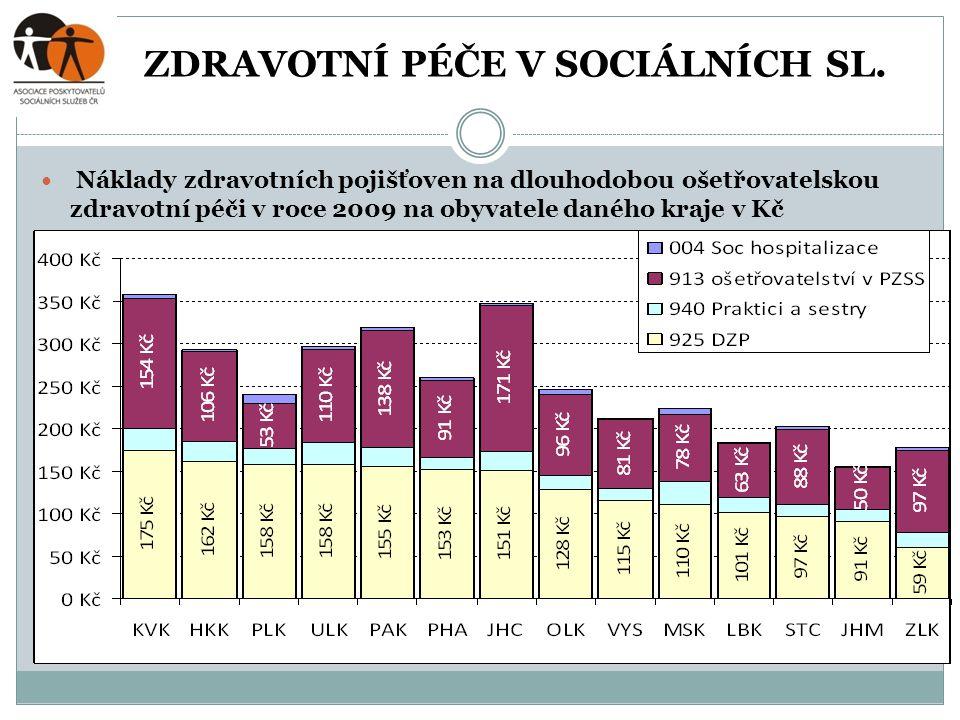 ZDRAVOTNÍ PÉČE V SOCIÁLNÍCH SL.  Náklady zdravotních pojišťoven na dlouhodobou ošetřovatelskou zdravotní péči v roce 2009 na obyvatele daného kraje v