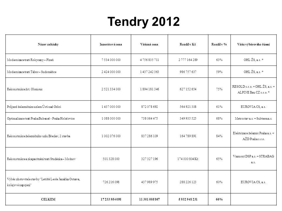 Tendry 2012 Název zakázkyInzerátová cenaVítězná cenaRozdíl v KčRozdíl v %Vítěz výběrového řízení Modernizace trati Rokycany – Plzeň7 534 000 0004 756 835 7112 777 164 28963%OHL ŽS, a.s.