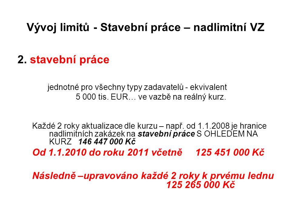 Vývoj limitů - Stavební práce – nadlimitní VZ 2. stavební práce jednotné pro všechny typy zadavatelů - ekvivalent 5 000 tis. EUR… ve vazbě na reálný k