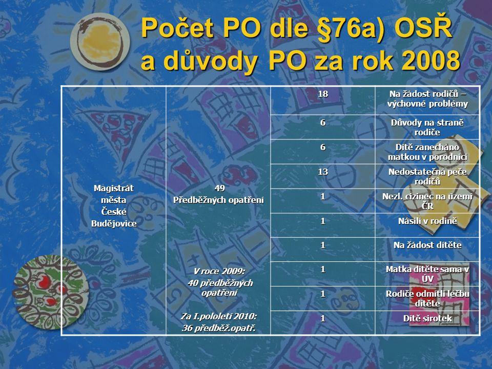 Počet PO dle §76a) OSŘ a důvody PO za rok 2008 MagistrátměstaČeskéBudějovice 49 49 Předběžných opatření V roce 2009: 40 předběžných opatření 40 předběžných opatření Za I.pololetí 2010: 36 předběž.opatř.