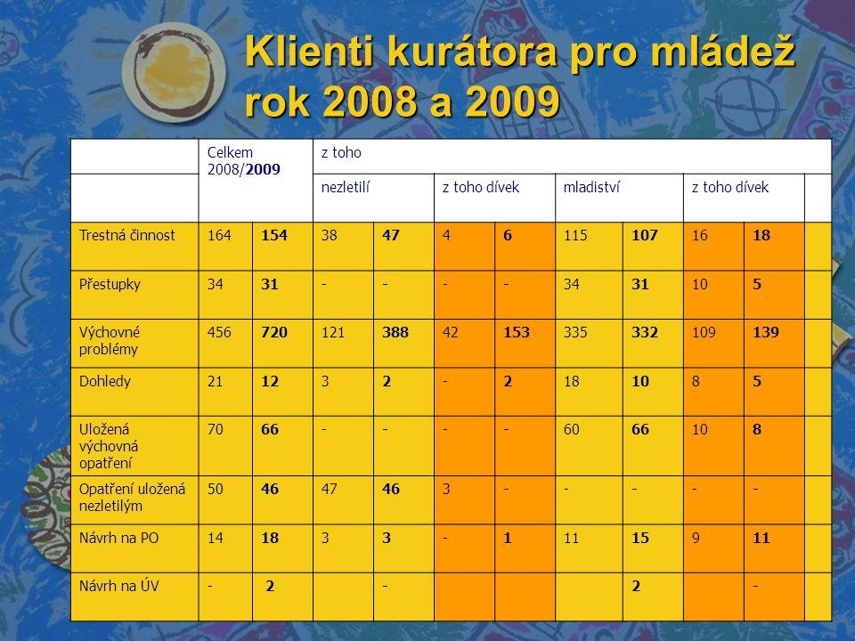 Klienti kurátora pro mládež rok 2008 a 2009 Celkem 2008/2009 z toho nezletilíz toho dívekmladistvíz toho dívek Trestná činnost1641543847461151071618 Přestupky3431----3431105 Výchovné problémy 45672012138842153335332109139 Dohledy211232-2181085 Uložená výchovná opatření 7066----6066108 Opatření uložená nezletilým 504647463----- Návrh na PO141833-11115911 Návrh na ÚV- 2-2-