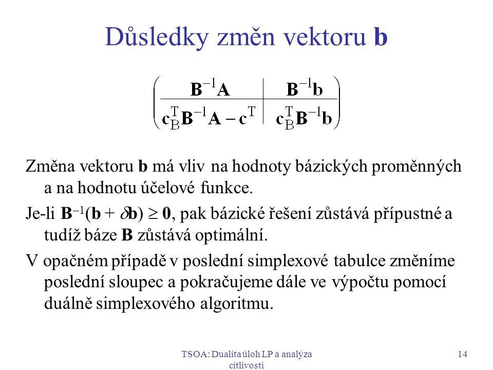 TSOA: Dualita úloh LP a analýza citlivosti 14 Důsledky změn vektoru b Změna vektoru b má vliv na hodnoty bázických proměnných a na hodnotu účelové fun