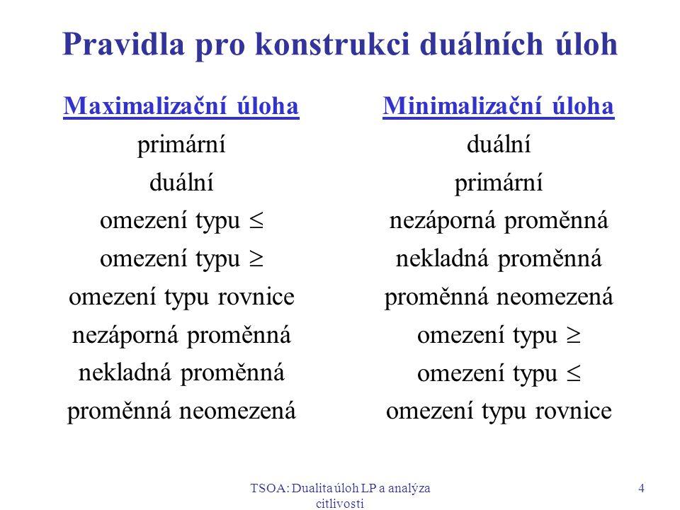 TSOA: Dualita úloh LP a analýza citlivosti 5 Slabá a silná věta o dualitě Slabá věta: Nechť primární úloha je maximalizační s účelovou funkcí f(x), duální úloha je minimalizační s účelovou funkcí g(u), a nechť x 0 je libovolné přípustné řešení primární úlohy a u 0 je libovolné přípustné řešení duální úlohy.