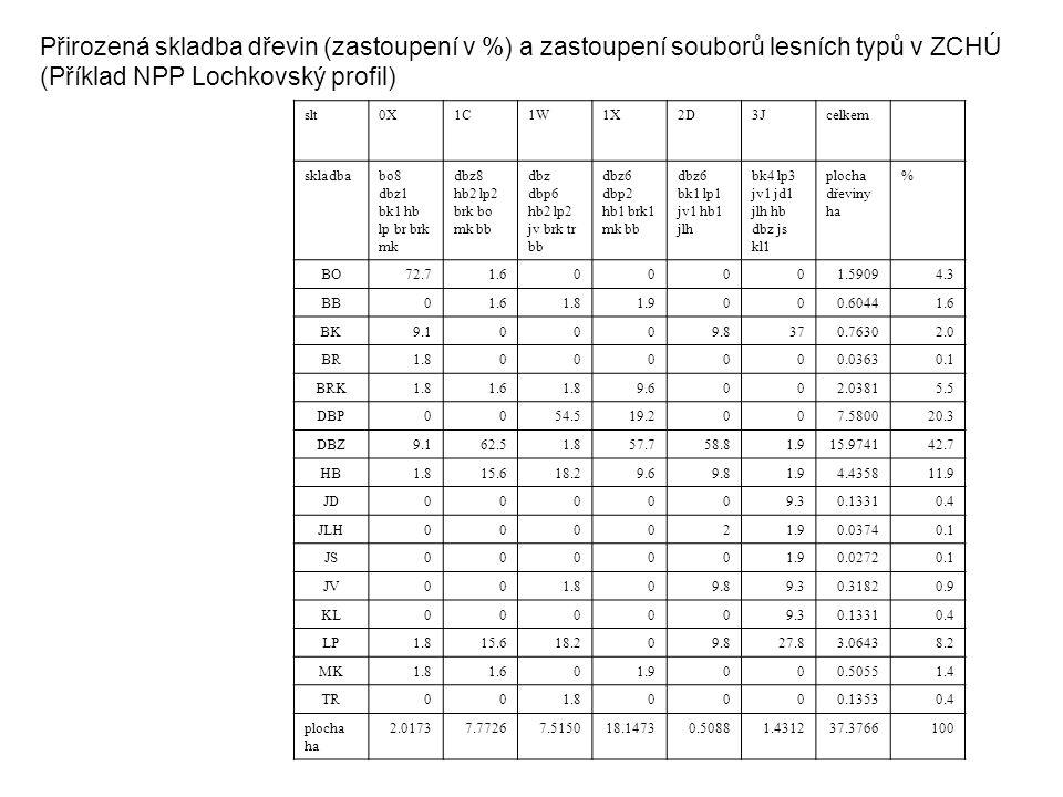 Přirozená skladba dřevin (zastoupení v %) a zastoupení souborů lesních typů v ZCHÚ (Příklad NPP Lochkovský profil) slt0X1C1W1X2D3Jcelkem skladbabo8 dbz1 bk1 hb lp br brk mk dbz8 hb2 lp2 brk bo mk bb dbz dbp6 hb2 lp2 jv brk tr bb dbz6 dbp2 hb1 brk1 mk bb dbz6 bk1 lp1 jv1 hb1 jlh bk4 lp3 jv1 jd1 jlh hb dbz js kl1 plocha dřeviny ha % BO72.71.600001.59094.3 BB01.61.81.9000.60441.6 BK9.10009.8370.76302.0 BR1.8000000.03630.1 BRK1.81.61.89.6002.03815.5 DBP0054.519.2007.580020.3 DBZ9.162.51.857.758.81.915.974142.7 HB1.815.618.29.69.81.94.435811.9 JD000009.30.13310.4 JLH000021.90.03740.1 JS000001.90.02720.1 JV001.809.89.30.31820.9 KL000009.30.13310.4 LP1.815.618.209.827.83.06438.2 MK1.81.601.9000.50551.4 TR001.80000.13530.4 plocha ha 2.01737.77267.515018.14730.50881.431237.3766100