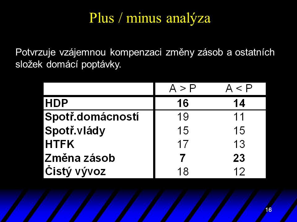 16 Plus / minus analýza Potvrzuje vzájemnou kompenzaci změny zásob a ostatních složek domácí poptávky.