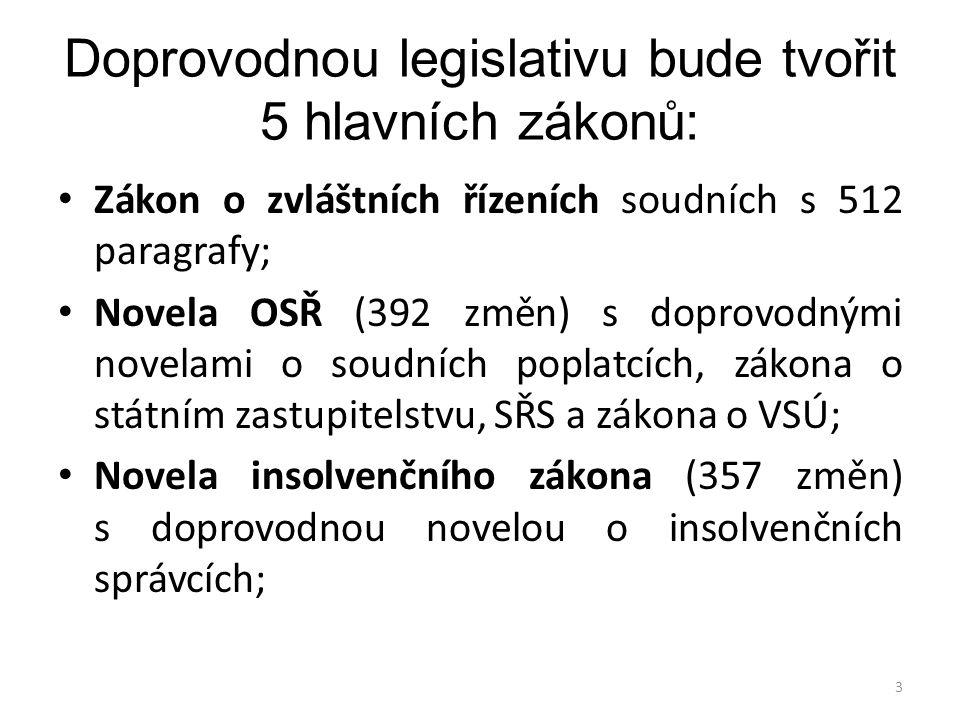 Doprovodnou legislativu bude tvořit 5 hlavních zákonů: • Zákon o zvláštních řízeních soudních s 512 paragrafy; • Novela OSŘ (392 změn) s doprovodnými