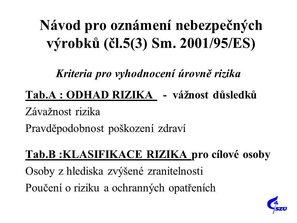 Návod pro oznámení nebezpečných výrobků (čl.5(3) Sm. 2001/95/ES) Kriteria pro vyhodnocení úrovně rizika Tab.A : ODHAD RIZIKA - vážnost důsledků Závažn