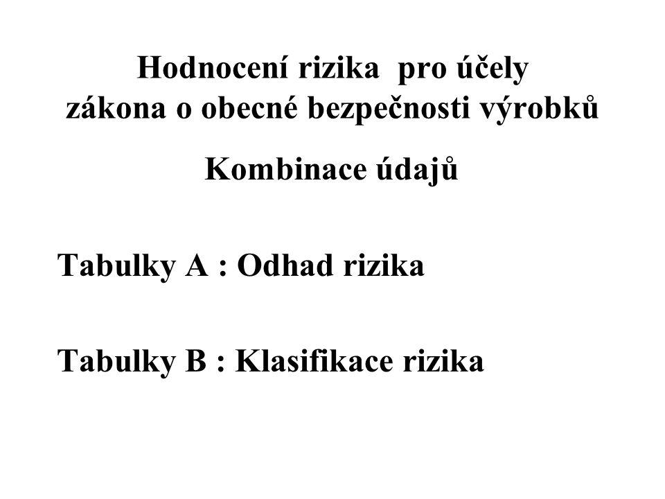 Hodnocení rizika pro účely zákona o obecné bezpečnosti výrobků Kombinace údajů Tabulky A : Odhad rizika Tabulky B : Klasifikace rizika