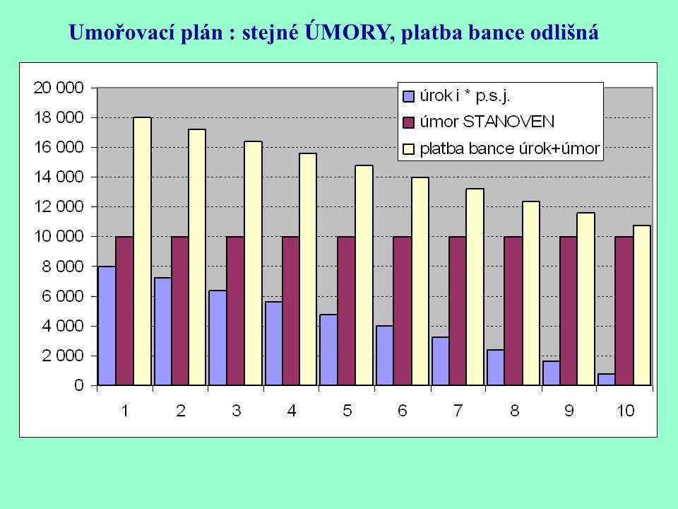 UK, úrokový koeficient, násobek přeplacení úvěru = suma plateb bance/výše úvěru = 144 000/100 000 = 1,44 Umořovací plán : stejné ÚMORY, platba bance j