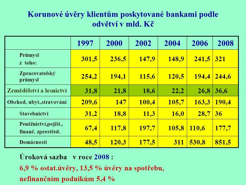 Korunové úvěry klientům poskytované bankami podle odvětví v mld Kč 1997 2000 2002 2004 Průmysl 301,5 236,5 147,9 148,9 z toho: Zpracovatelský průmysl