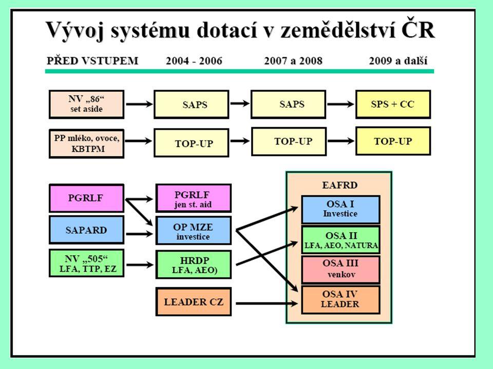 Evropský fond rozvoje venkova - EAFRD •Od roku 2007 •Osa I ( tzv. investiční) - modernizace podniků a infrastruktury, podpora forem prodeje, pozemkové