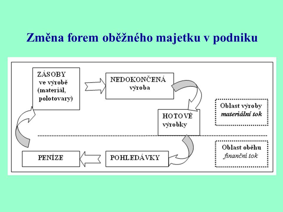 Běžné financování provozu : financování oběžného majetku ( optimální potřeba a zdroje financování ) Provozní kapitál ( pracovní kapitál) = OA – KZ neb