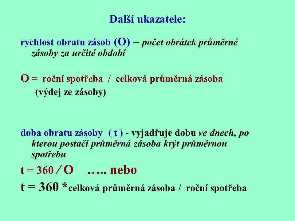 2. průměrná zásoba – příklad N 0 = q * c q * ( Dc/2 + PZ ) Dc – dodávkový cyklus (16 dní ) q*c q – denní spotřeba zásob (30 kusů výrobků*5Kč) Pojistná