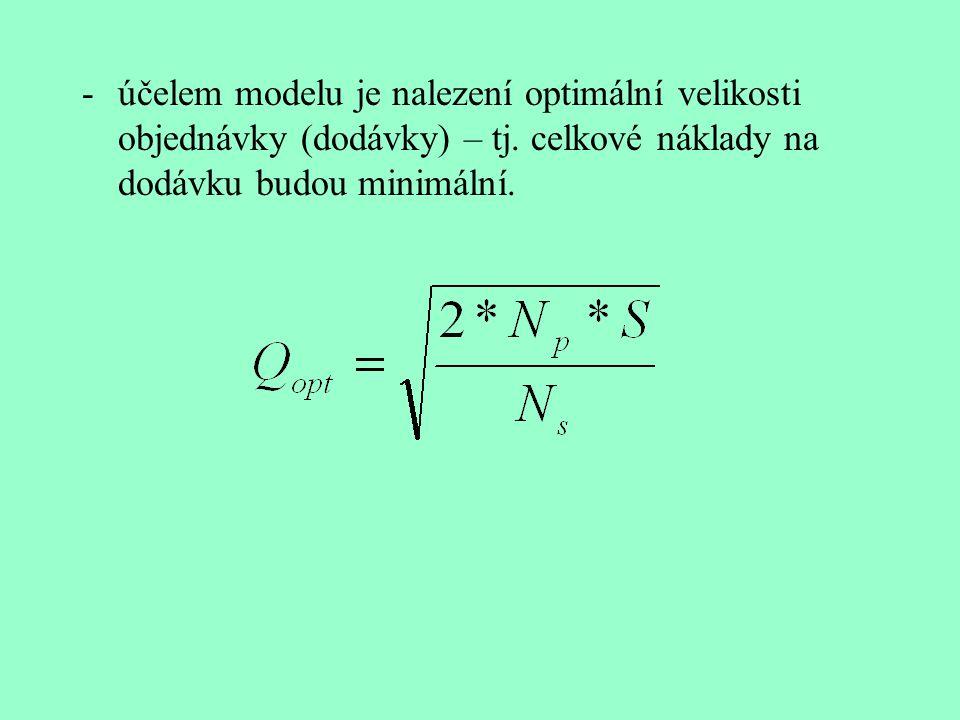 N =(N p * S)/Q + (N s *Q)/2+ C*S N – celkové náklady spojené s pořizováním a hospodařením se zásobami N p – náklady pořizovací na jednu dodávku (objed