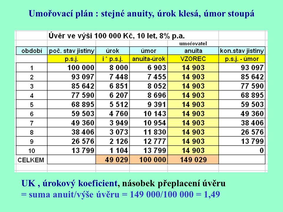UK, úrokový koeficient, násobek přeplacení úvěru = suma anuit/výše úvěru = 149 000/100 000 = 1,49 Umořovací plán : stejné anuity, úrok klesá, úmor stoupá