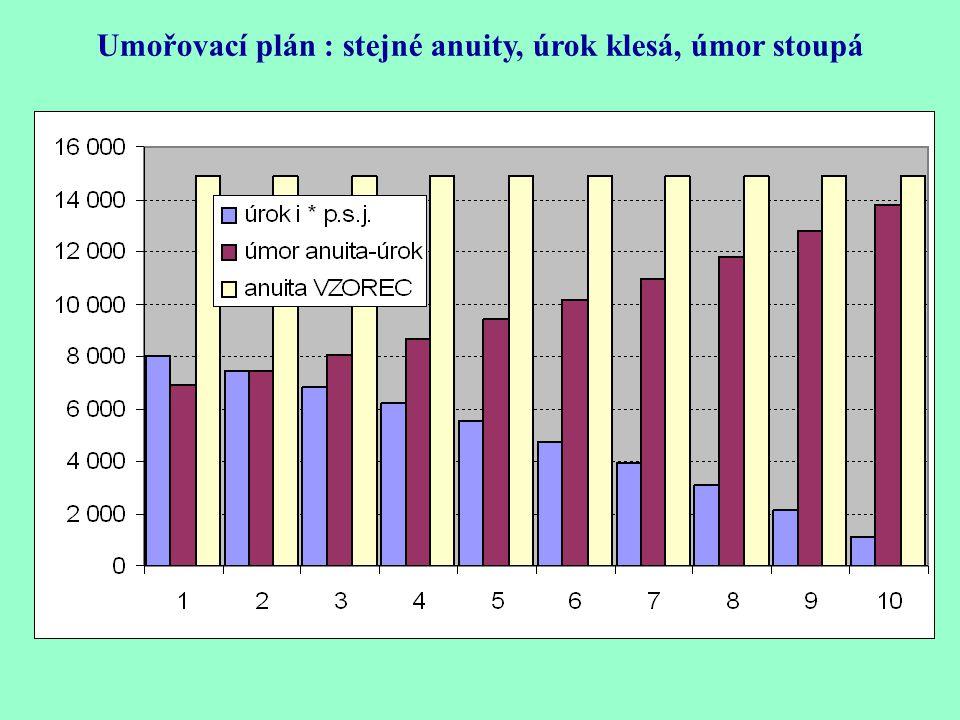 UK, úrokový koeficient, násobek přeplacení úvěru = suma anuit/výše úvěru = 149 000/100 000 = 1,49 Umořovací plán : stejné anuity, úrok klesá, úmor sto