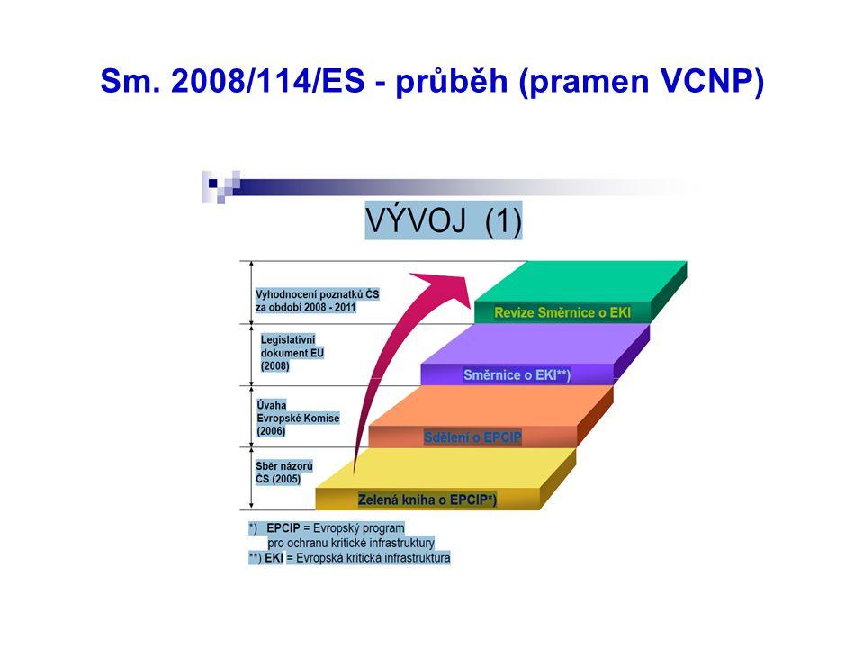 Sm. 2008/114/ES - průběh (pramen VCNP)