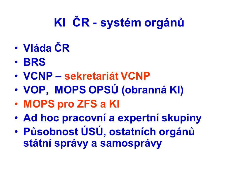 KI ČR - systém orgánů •Vláda ČR •BRS •VCNP – sekretariát VCNP •VOP, MOPS OPSÚ (obranná KI) •MOPS pro ZFS a KI •Ad hoc pracovní a expertní skupiny •Půs