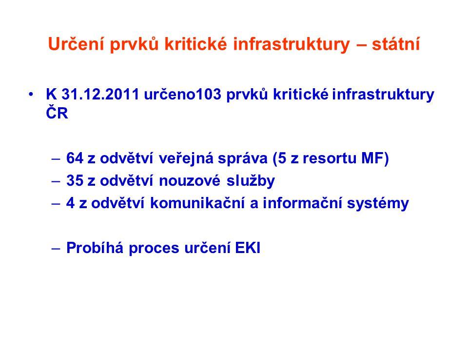 Určení prvků kritické infrastruktury – státní •K 31.12.2011 určeno103 prvků kritické infrastruktury ČR –64 z odvětví veřejná správa (5 z resortu MF) –