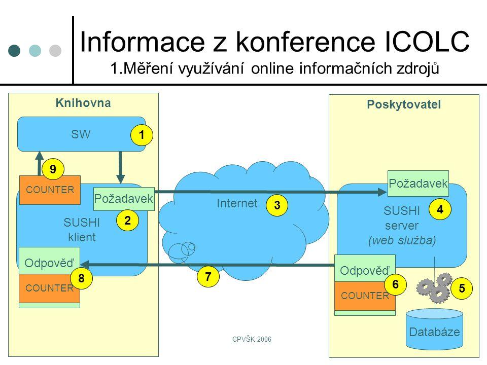 CPVŠK 2006 Informace z konference ICOLC 1.Měření využívání online informačních zdrojů Poskytovatel Knihovna SUSHI server (web služba) Databáze SUSHI klient Požadavek Internet SW Požadavek Odpověď COUNTER Odpověď COUNTER 1 2 3 4 5 6 7 8 9