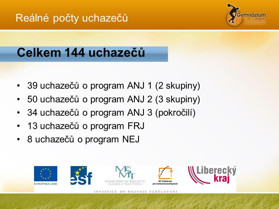 Reálné počty uchazečů Celkem 144 uchazečů •39 uchazečů o program ANJ 1 (2 skupiny) •50 uchazečů o program ANJ 2 (3 skupiny) •34 uchazečů o program ANJ