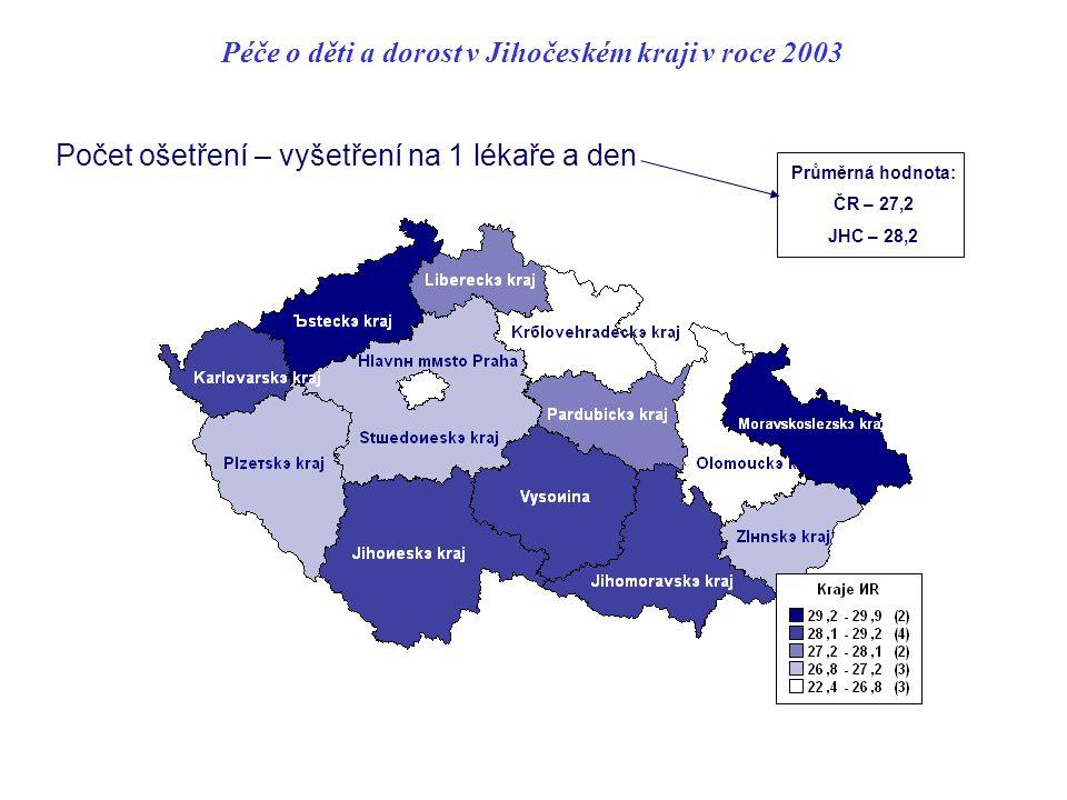 Péče o děti a dorost v Jihočeském kraji v roce 2003 Počet ošetření – vyšetření na 1 lékaře a den Průměrná hodnota: ČR – 27,2 JHC – 28,2
