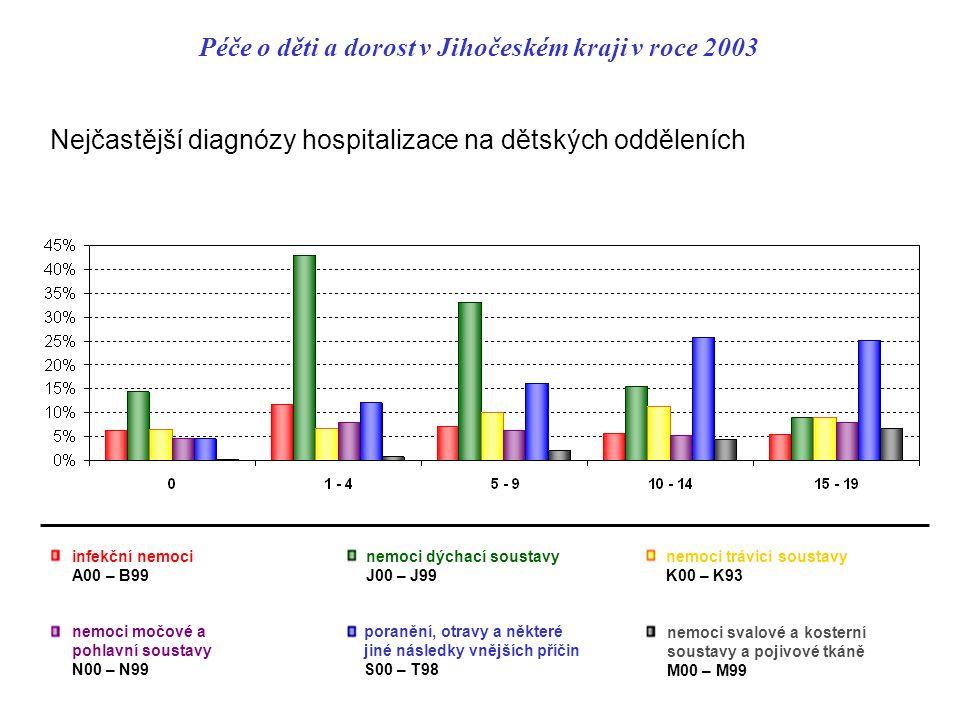 Péče o děti a dorost v Jihočeském kraji v roce 2003 Nejčastější diagnózy hospitalizace na dětských odděleních nemoci močové a pohlavní soustavy N00 – N99 poranění, otravy a některé jiné následky vnějších příčin S00 – T98 infekční nemoci A00 – B99 nemoci dýchací soustavy J00 – J99 nemoci trávicí soustavy K00 – K93 nemoci svalové a kosterní soustavy a pojivové tkáně M00 – M99