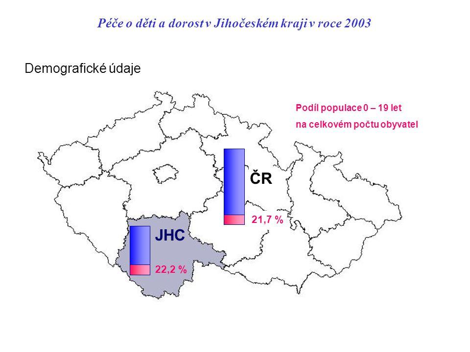 Péče o děti a dorost v Jihočeském kraji v roce 2003 Demografické údaje JHC ČR 22,2 % 21,7 % Podíl populace 0 – 19 let na celkovém počtu obyvatel