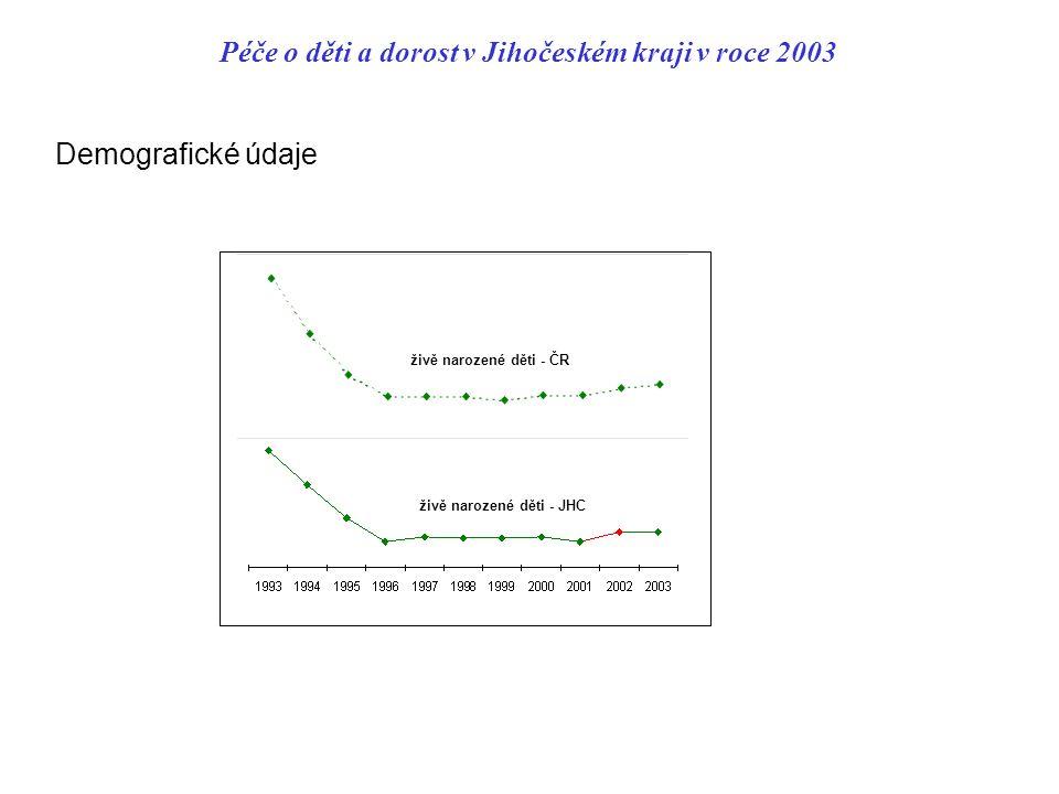 Péče o děti a dorost v Jihočeském kraji v roce 2003 Demografické údaje živě narozené děti - ČR živě narozené děti - JHC