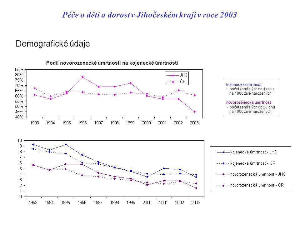 Péče o děti a dorost v Jihočeském kraji v roce 2003 Demografické údaje kojenecká úmrtnost - počet zemřelých do 1 roku na 1000 živě narozených novoroze