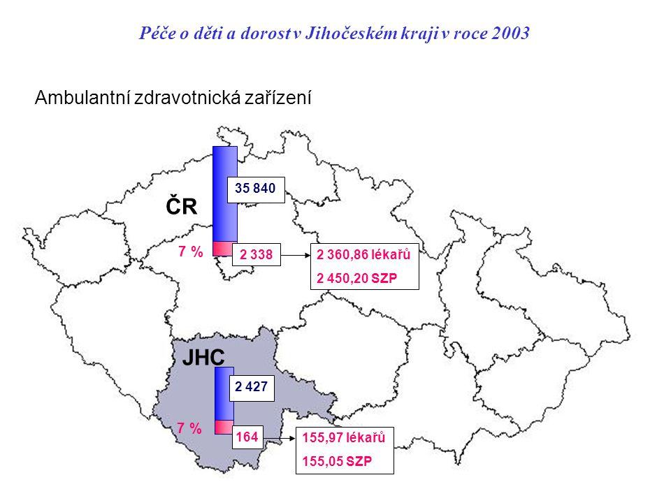 Péče o děti a dorost v Jihočeském kraji v roce 2003 JHC ČR 7 % Ambulantní zdravotnická zařízení 2 338 35 840 155,97 lékařů 155,05 SZP 2 360,86 lékařů 2 450,20 SZP 2 427 164