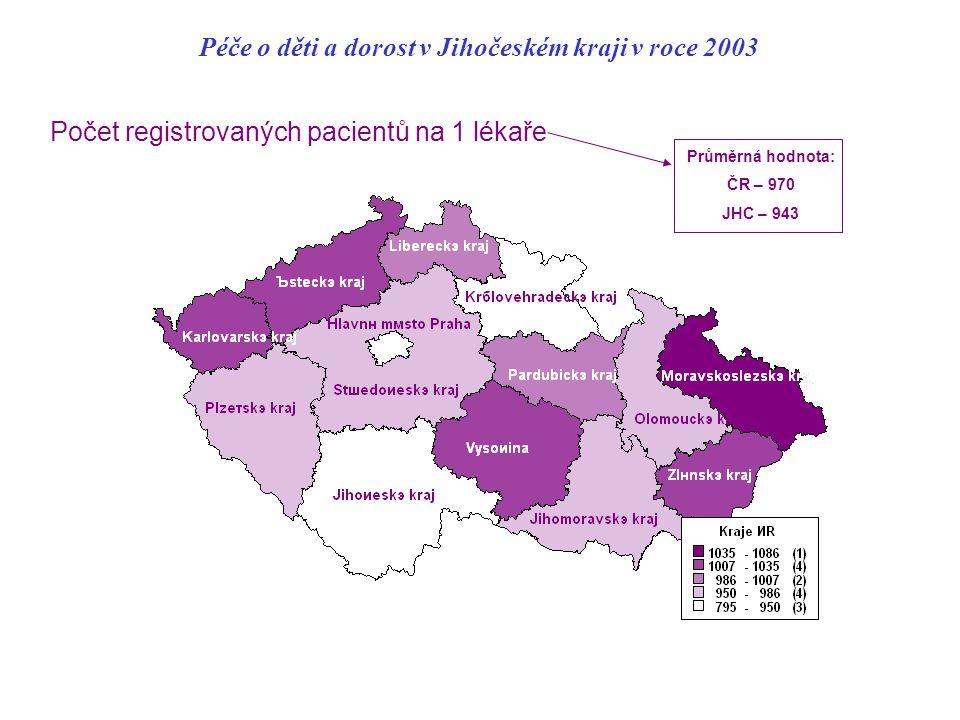 Péče o děti a dorost v Jihočeském kraji v roce 2003 Počet registrovaných pacientů na 1 lékaře Průměrná hodnota: ČR – 970 JHC – 943