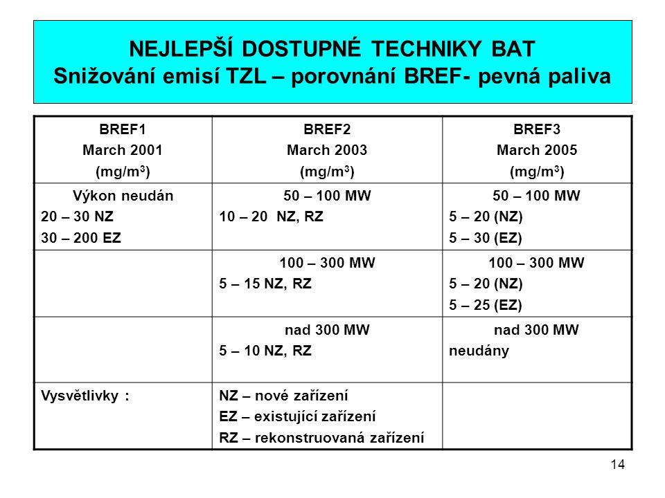 14 NEJLEPŠÍ DOSTUPNÉ TECHNIKY BAT Snižování emisí TZL – porovnání BREF- pevná paliva BREF1 March 2001 (mg/m 3 ) BREF2 March 2003 (mg/m 3 ) BREF3 March