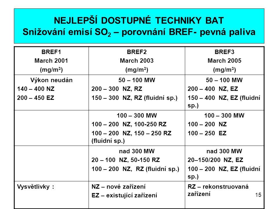 15 NEJLEPŠÍ DOSTUPNÉ TECHNIKY BAT Snižování emisí SO 2 – porovnání BREF- pevná paliva BREF1 March 2001 (mg/m 3 ) BREF2 March 2003 (mg/m 3 ) BREF3 Marc