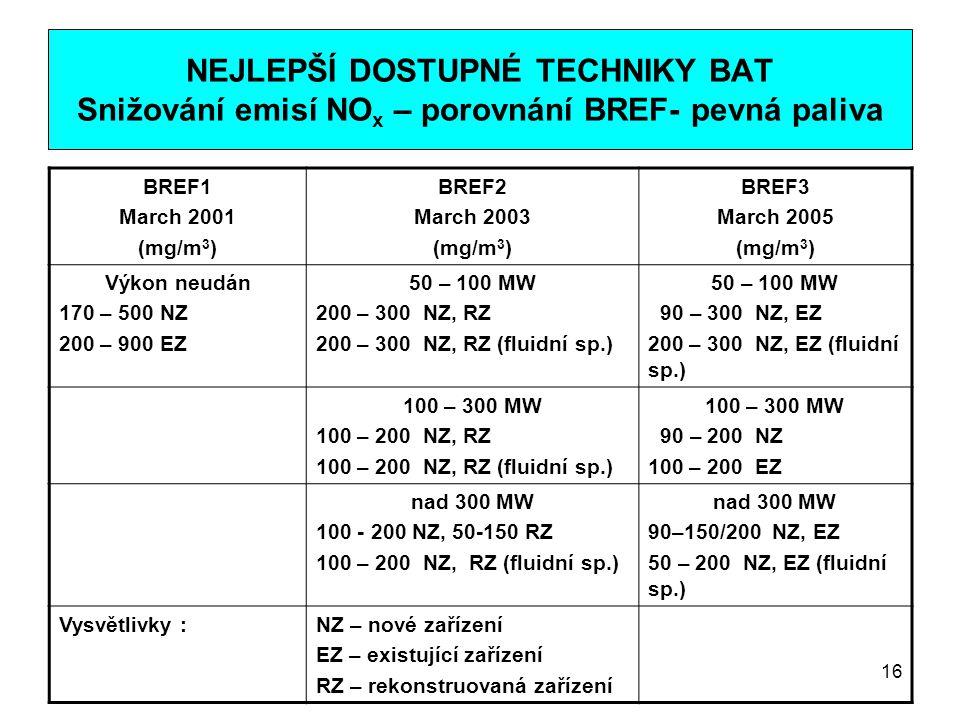 16 NEJLEPŠÍ DOSTUPNÉ TECHNIKY BAT Snižování emisí NO x – porovnání BREF- pevná paliva BREF1 March 2001 (mg/m 3 ) BREF2 March 2003 (mg/m 3 ) BREF3 Marc