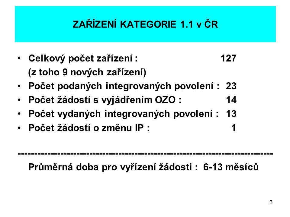 3 ZAŘÍZENÍ KATEGORIE 1.1 v ČR •Celkový počet zařízení :127 (z toho 9 nových zařízení) •Počet podaných integrovaných povolení : 23 •Počet žádostí s vyj
