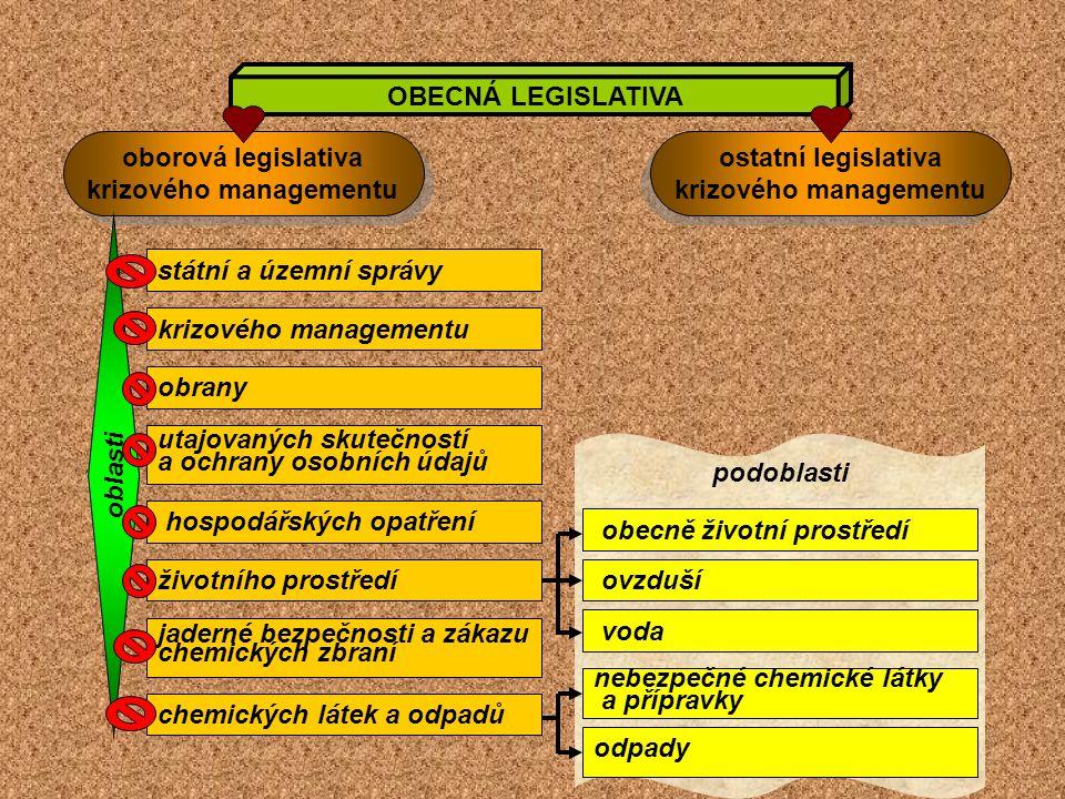 podoblasti OBECNÁ LEGISLATIVA oborová legislativa krizového managementu oborová legislativa krizového managementu ostatní legislativa krizového manage