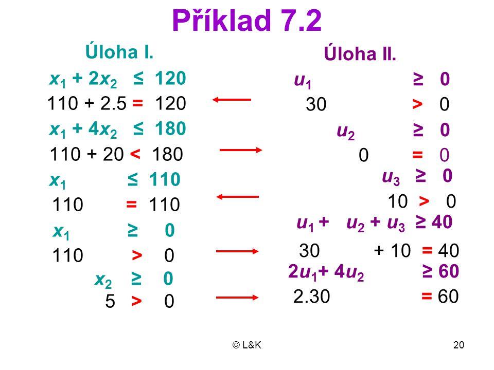 © L&K20 Příklad 7.2 Úloha I.