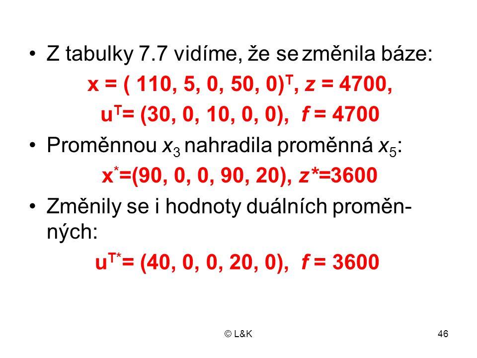 © L&K46 •Z tabulky 7.7 vidíme, že se změnila báze: x = ( 110, 5, 0, 50, 0) T, z = 4700, u T = (30, 0, 10, 0, 0), f = 4700 •Proměnnou x 3 nahradila proměnná x 5 : x * =(90, 0, 0, 90, 20), z*=3600 •Změnily se i hodnoty duálních proměn- ných: u T* = (40, 0, 0, 20, 0), f = 3600