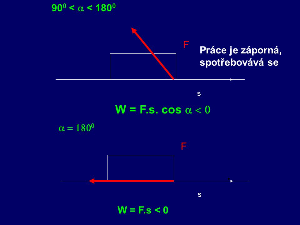 F s F s 90 0 <  < 180 0 W = F.s. cos    W = F.s < 0 Práce je záporná, spotřebovává se