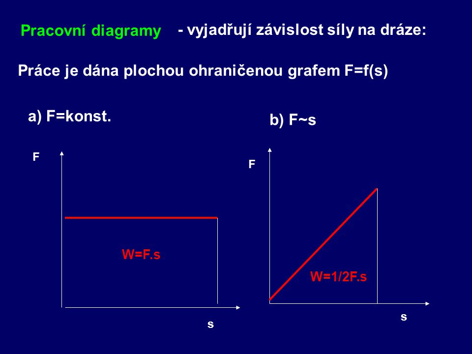 Pracovní diagramy - vyjadřují závislost síly na dráze: a) F=konst.