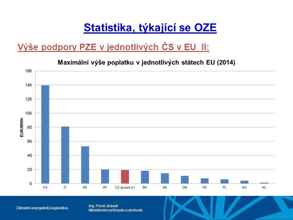 Ing. Pavel Jirásek Ministerstvo průmyslu a obchodu Základní energetická legislativa Statistika, týkající se OZE Výše podpory PZE v jednotlivých ČS v E