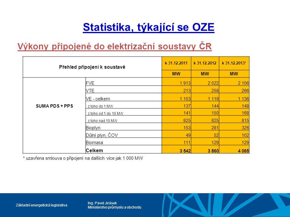 Ing. Pavel Jirásek Ministerstvo průmyslu a obchodu Základní energetická legislativa Statistika, týkající se OZE Výkony připojené do elektrizační soust